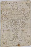 sefirot-kabbalistic-divinity: